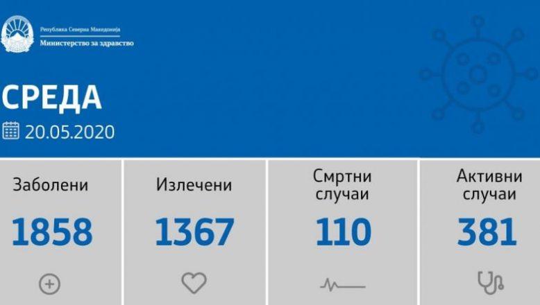 Kuzey Makedonya'da 110 Kişi Koronavirüsten hayatını kaybetti
