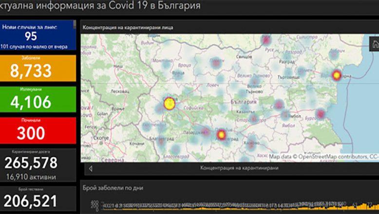 Ülkede 95 yeni koronavirüs vakası, Kırcali'de yok