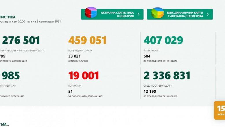 Bulgaristan, Covid-19 ölüm oranı bakımından AB'de ilk sırada